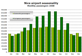 Nice Airport Charts Nice Airport Welcomes 11 Airlines Starting New Routes Since