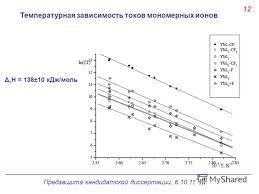 Презентация на тему Предзащита кандидатской диссертации Состав   Предзащита кандидатской диссертации 6 10 11 13 Температурная зависимость