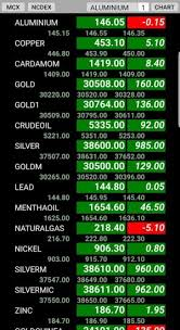 Mcx Ncdex Live Watch Chart Android Applications Appagg