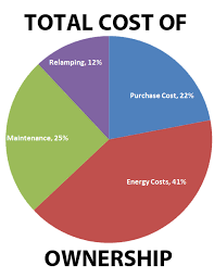 Tco Chart Total Cost Of Ownership In Lighting Part 2 Eye Lighting