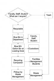 Waste Management Recycling Chart Recycling Sustainability At Michigan Tech Michigan