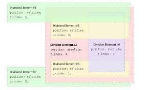 CSS - Stacking Context | css Tutorial
