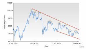 Copper Price Per Tonne Chart Lme Copper Price Chart Download