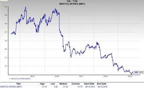Should Value Investors Pick Bristol Myers Squibb Bmy Stock