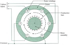 3 phase induction motor circuit diagram ireleast info applications of single and three phase induction motor maverick wiring circuit