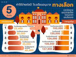 5 อันดับค่าใช้จ่ายต่อปี โรงเรียนอนุบาลทางเลือก  ราคามิตรภาพและราคาสูงที่สุดในกรุงเทพฯ และปริมณฑล - M.O.M