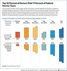 The Heritage Foundations Misleading Tax Chart Vox