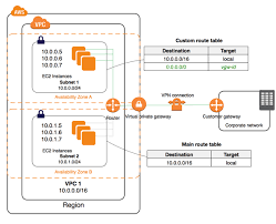 what is amazon vpc amazon virtual private cloud using a virtual private gateway
