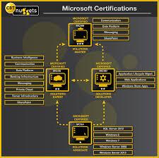 Microsoft Certification Path Chart Eslam El Sayeds Blog Microsoft Certifications Roadmap 2012