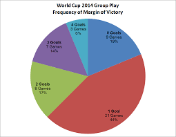 Graphs Are Beautiful Soccer Is A Close Game World Cup 2014