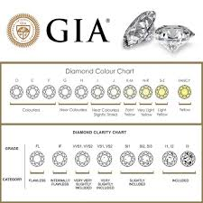 Color Chart For Diamond Diamond Color Clarity Chart The Chart