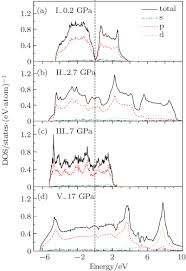 An Ii B B Phase Transition Of Solid Bismuth Under High Pressure
