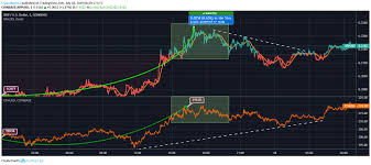 Ripple Vs Ethereum Xrp And Eth Gearing Up For Much Awaited