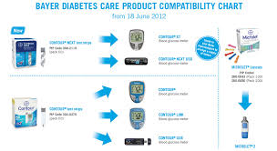Blood Glucose Meter Compatibility With Lancets And Test Strips Chart Bayer Contour Xt Meter Review