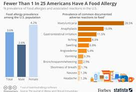 Study: Less Than 4% Of Americans Have Food Allergies [Infographic]