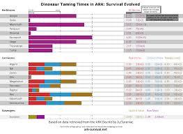Dino Taming Times Cheatsheet Ark Survival Evolved