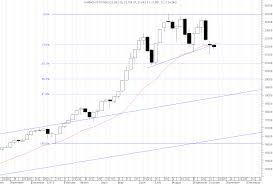 Charts Targeting Kse 100 Index Towards 21000 Faheem Raza
