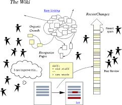 Wiki Work Gayhalifax Why Wiki Works