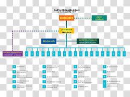 Peoplesoft Organizational Chart Organizational Chart Malaysia Premier League Peoplesoft