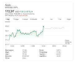 Apple Historical Annual Stock Price ...