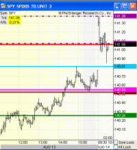S P Chart Failure Creating Opportunity Aol Finance