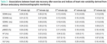 Target Heart Rate By Age And Gender Chart Heart Rate Recovery After Treadmill Electrocardiographic