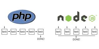 Node Js Vs Php Which Language Is Preferred By Businesses In