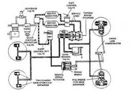 similiar sterling truck parts diagram keywords truck engine partment diagram also ford truck suspension parts diagram