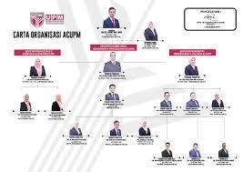 Organisation Chart Alumni Centre