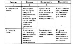 Заработная плата Рефераты ru