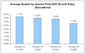 Quarterly Gdp Growth Chart Economists View Average And Recent Quarterly Real Gdp Growth