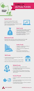 mutual fund accounting 25 best india mutual funds images on pinterest financial literacy