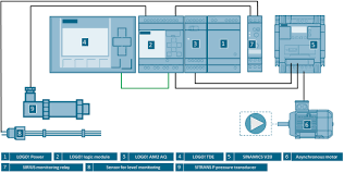 Learn How Siemens Logo 8 Helps To Regulate The Pressure Of