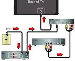 video connection diagrams dvd vcr tv