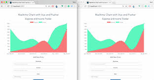 Build A Realtime Chart With Vue Js