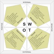 Swot Analysis Example Interesting Why You Should Do A SWOT Analysis For Project Management