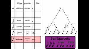 Music Theory Note Names Rests Dotted Notes