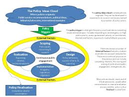 essays improving the public policy cycle model org policy model