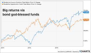 Bond Market Live Chart Bond Warning Should We Dump All Junk Investing Com