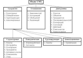 Реферат Язык uml Как следует из рисунка первый иерархический уровень языка uml составляют сущности отношения между сущностями и наглядные диаграммы