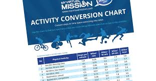 Exercise Conversion Chart Miles 105 Activities Converted To Steps And Miles My Virtual