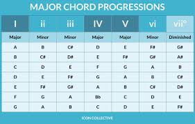 Major Scale Chord Progression Chart Learn 3 Common Chord Progressions That Sound Great Icon