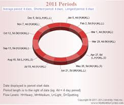 Menstrual Period Chart Period Flow Chart Mymonthlycycles