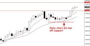 The Holy Grail Of Forex Trading Strategies Daily Chart