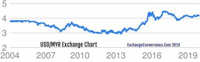 Myr To Usd Chart Usd To Myr Charts Today 6 Months 5 Years 10 Years And 20
