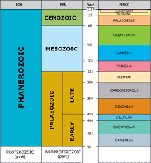 Era And Period Chart The Bgs Geological Timechart Time Discovering Geology