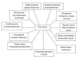 РОЛЬ ДЕНЕГ В СОВРЕМЕННОМ ОБЩЕСТВЕ info