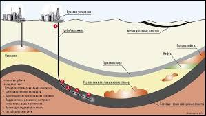 Реферат Добыча сланцевого газа Затем внутрь скважины под давлением закачиваются десятки тысяч кубометров воды песка и химикатов В результате разрыва пласта газ по трещинам поступает в