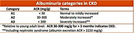 Microalbumin Or Urine Microalbumin Test Urine Microalbumin