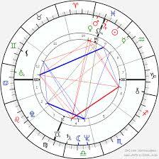 Helen Shaver Birth Chart Horoscope Date Of Birth Astro